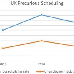 Read more at:  Precarious scheduling in the UK